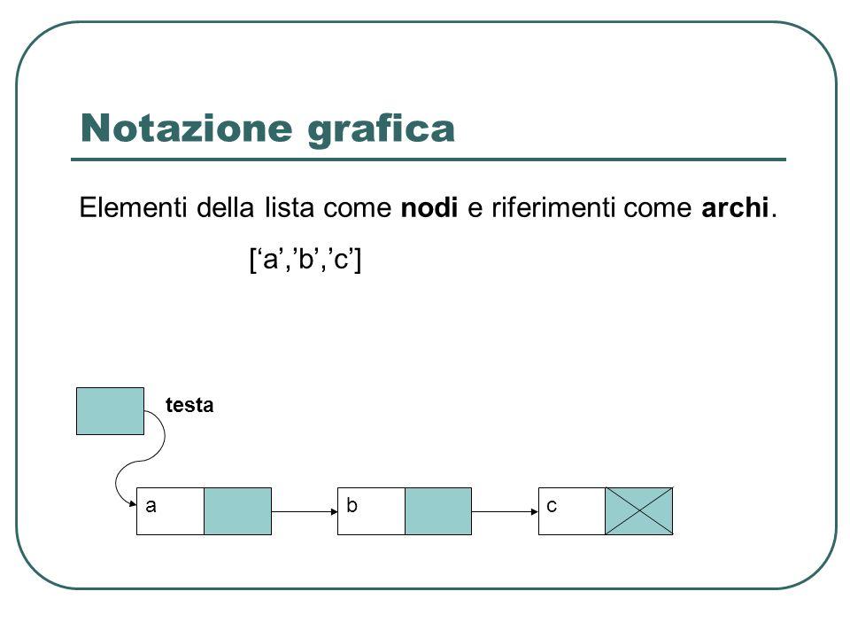 Notazione grafica Elementi della lista come nodi e riferimenti come archi. ['a','b','c'] testa. a.